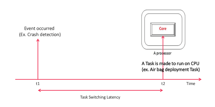 Task Switching Latency