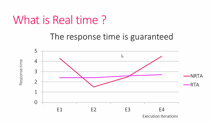 Real Time Application