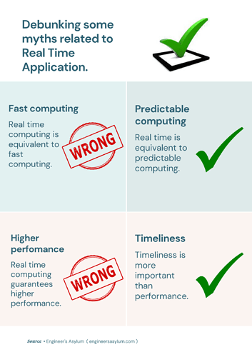 Debunking some myths related to Real-Time Application.