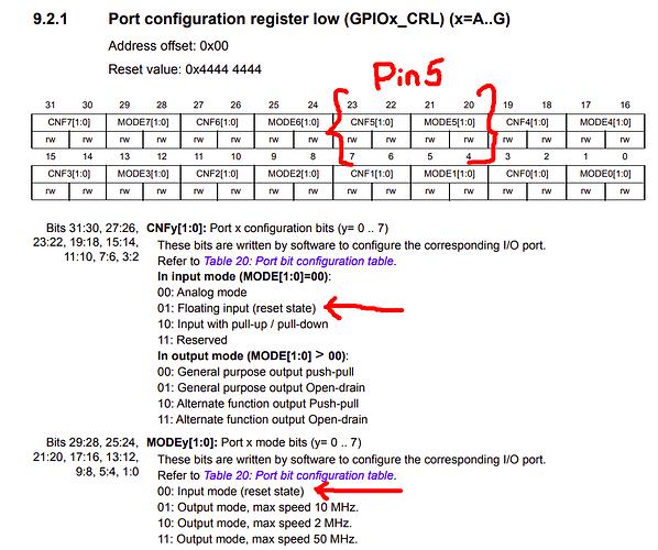 STM GPIOx_CRL Register